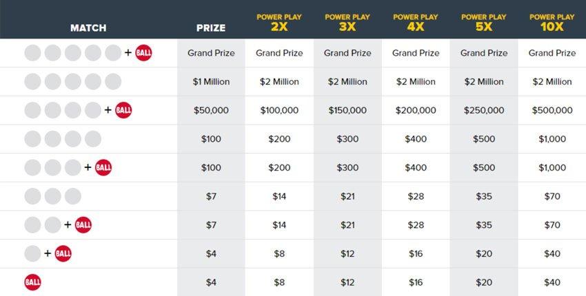 Powerball Jackpot Chart