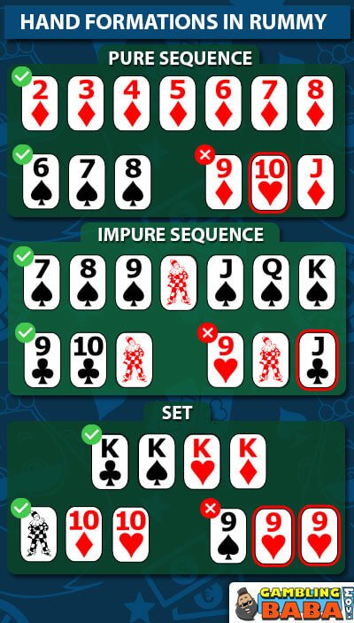 Rummy hand formation chart