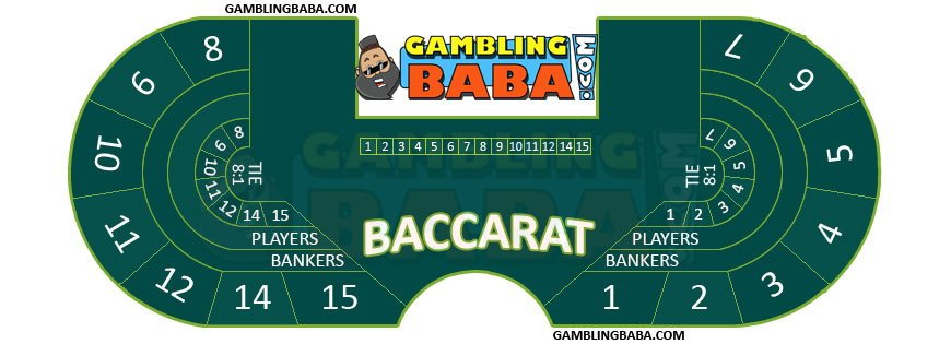 Betting positions on an baccarat table